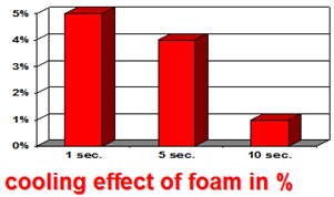 Cooling Effect of Foam in %