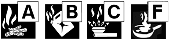 classes of fires A, B, C, F